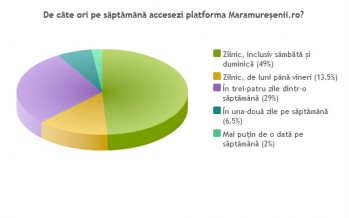 Cititorii Maramureșenii.ro – preferințe și profil individual