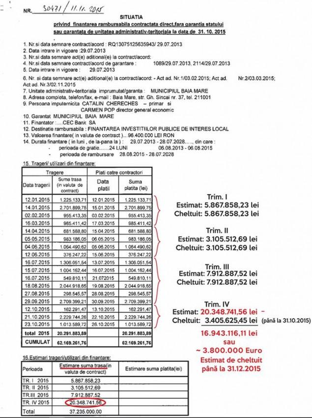 banii cheltuieli primarie